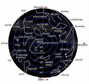 nom des constellations